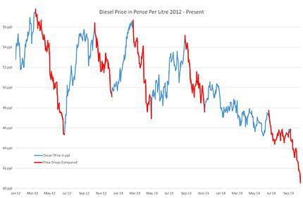 Diesel Price Drops 2012 - 14