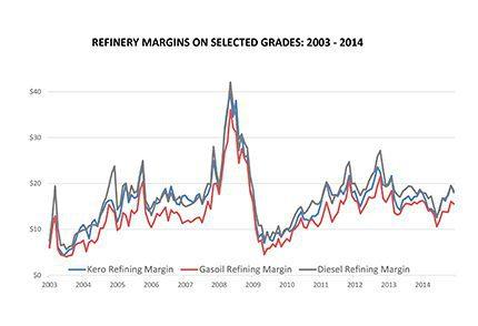 Refinery Margins 2003 - 2014