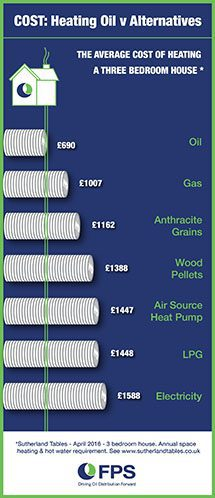 Energy costs to heat a 3-bed home over 12 months