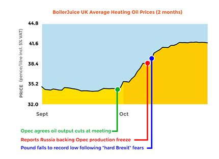5b-crude-oil-trend-boosts-heating-oil-prices-graph