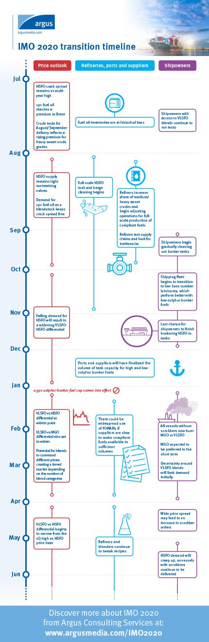 IMO 2020 Infographic