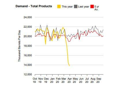 OMJ oil demand