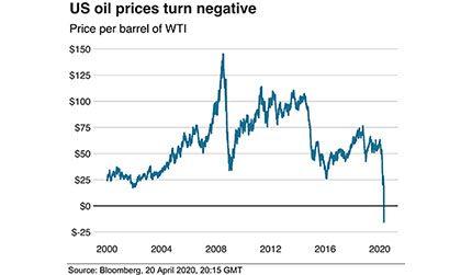 Negative oil prices